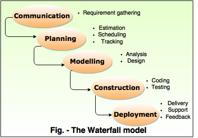 Software development process models for Waterfall phases